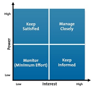 Tools for Easy and Efficient Stakeholder Management